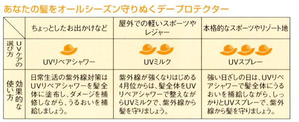 資生堂 UV