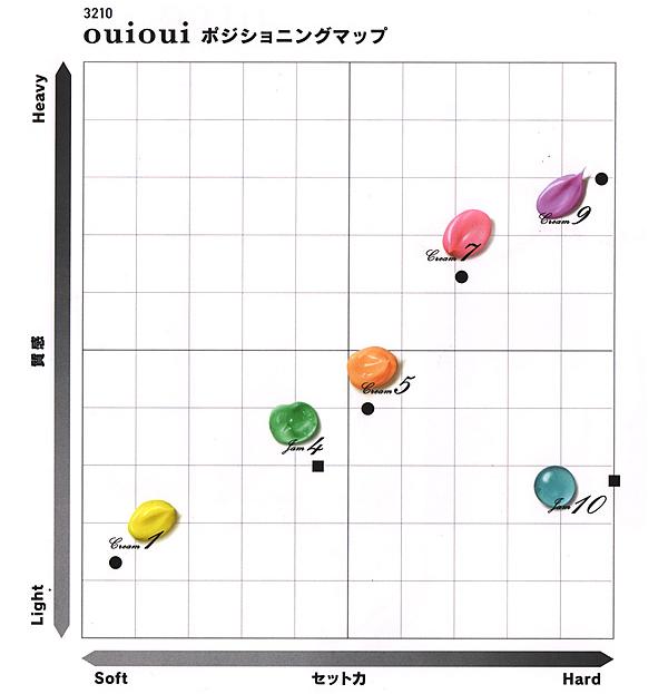 ホーユー ミニーレ ウイウイ ポジショニングマップ